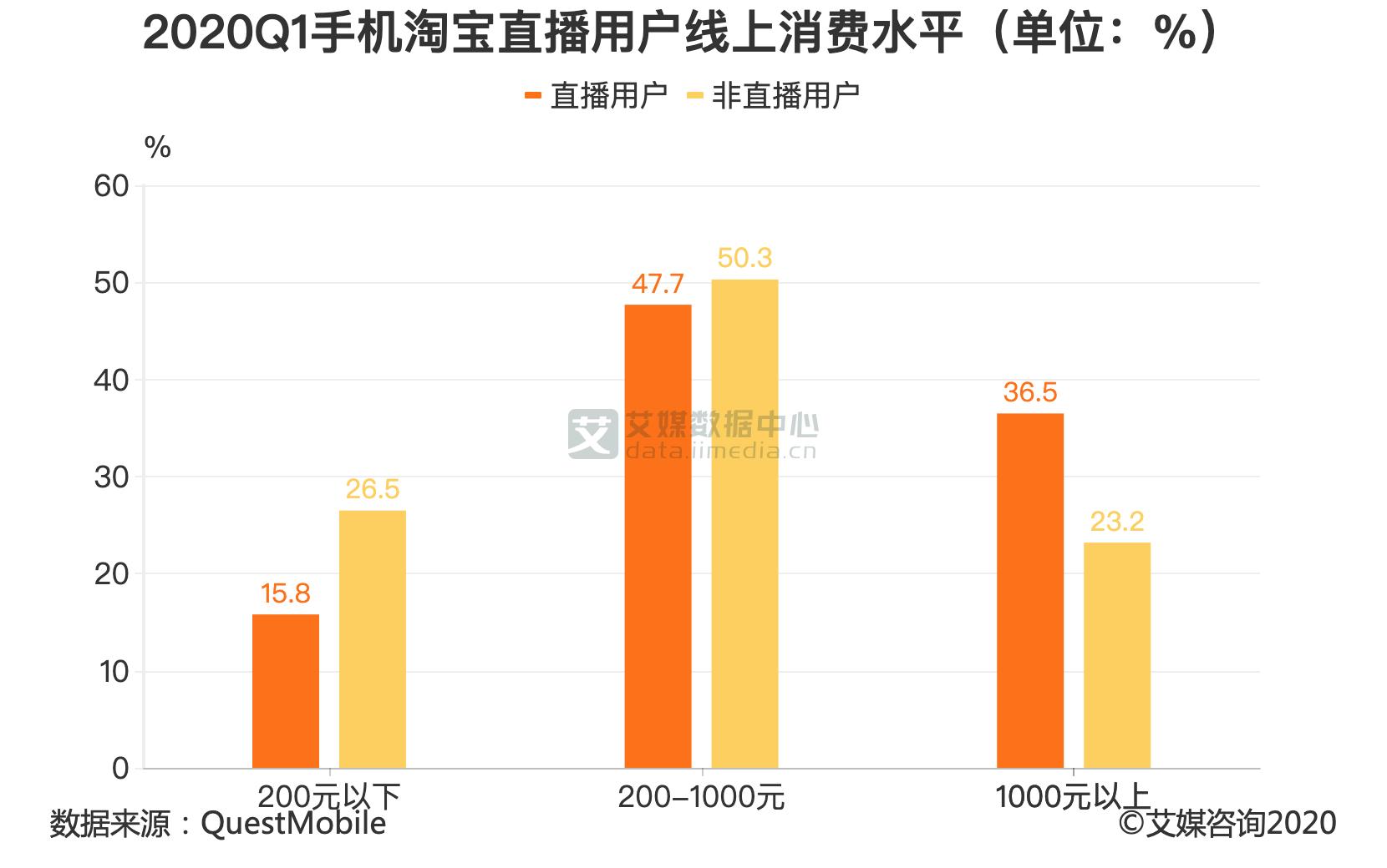 2020Q1手机淘宝直播用户线上消费水平(单位:%)