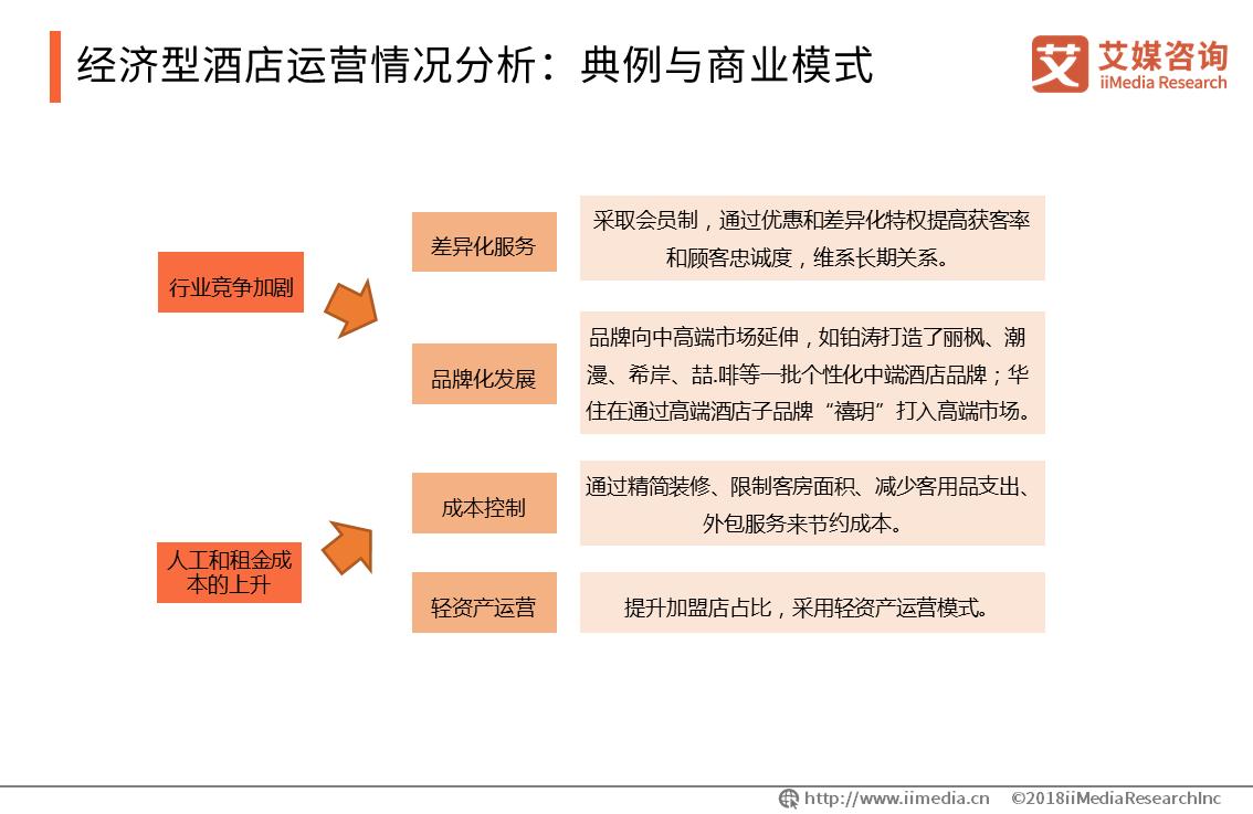 经济型酒店运营情况分析:典例与商业模式