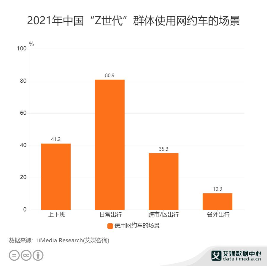 2021年中国Z世代群体使用网约车的场景