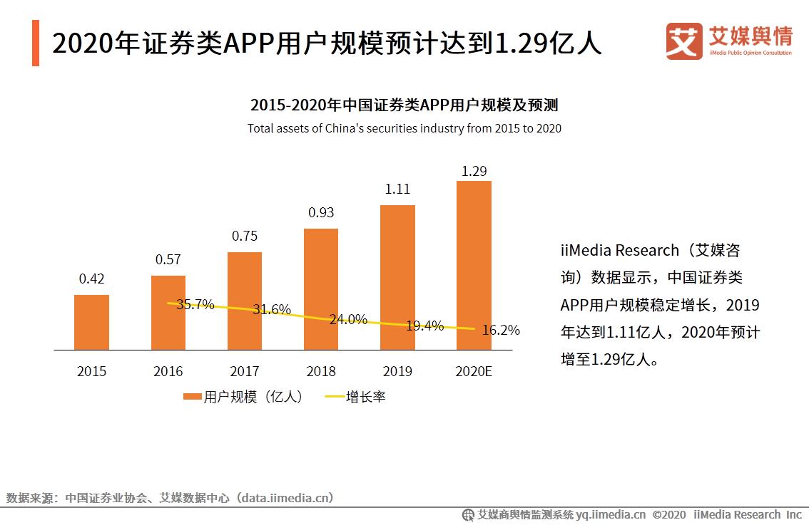 2020年证券类APP用户规模预计达到1.29亿人