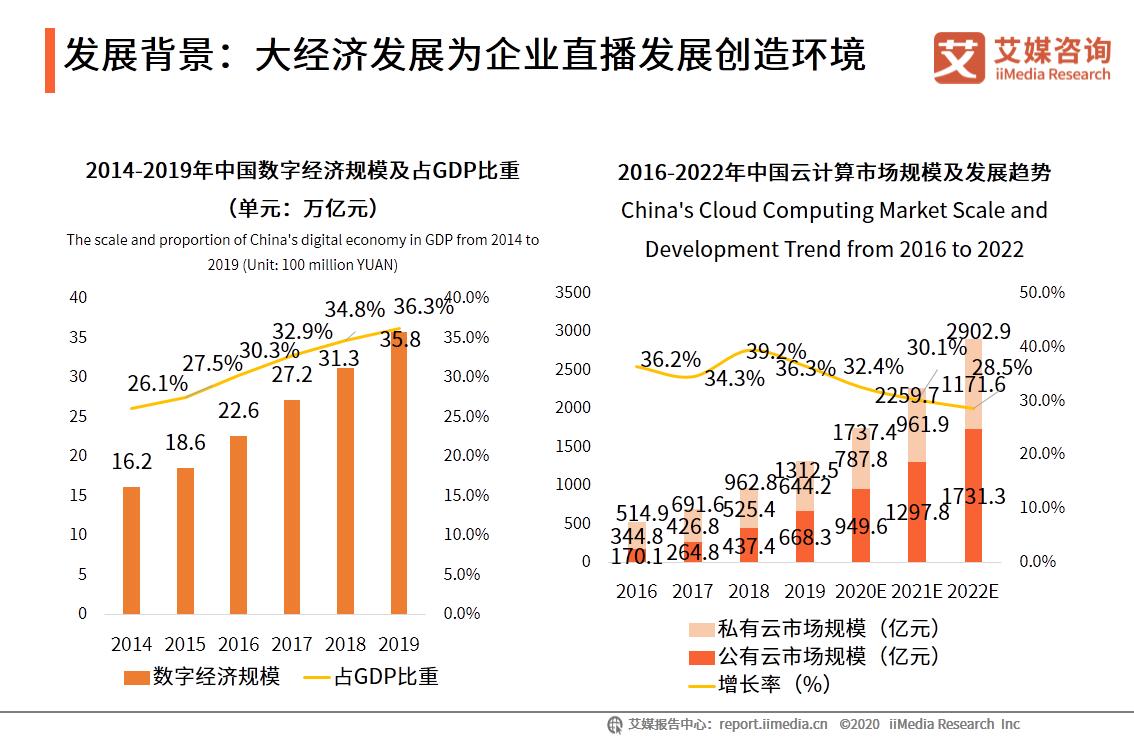 发展背景:大经济发展为企业直播发展创造环境