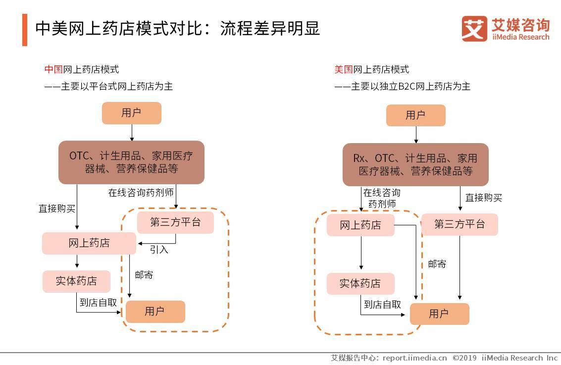 中美网上药店模式对比:流程差异明显
