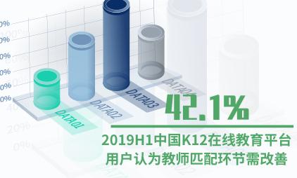在线教育行业数据分析:2019H1中国42.1%K12在线教育平台用户认为教师匹配环节需改善