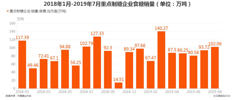 2018年1月-2019年7月重点制糖企业食糖销量