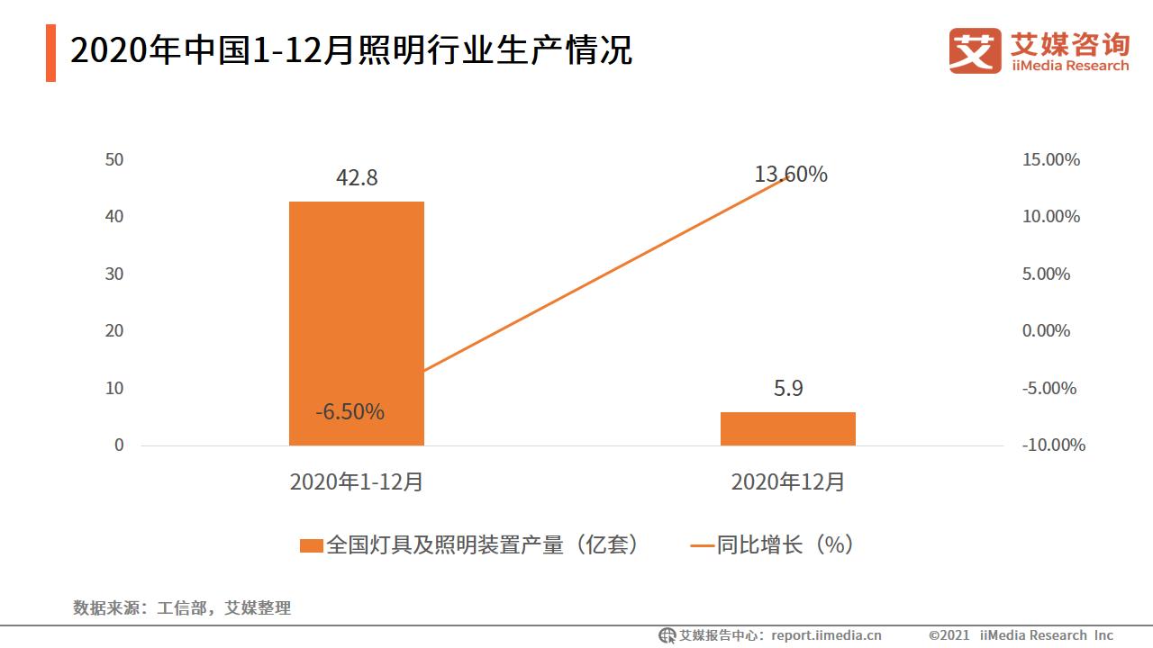 2020年中国1-12月照明行业生产情况