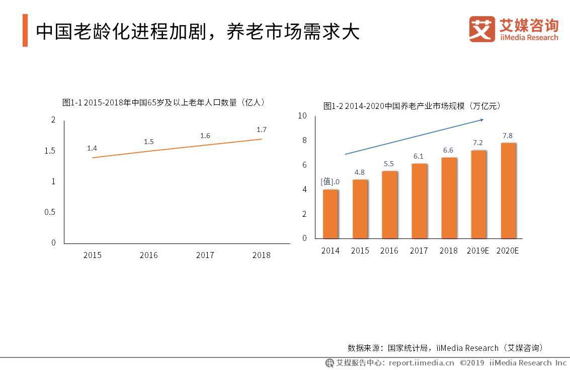 国家应对人口老龄化制度框架初步建立,2019中国养老产业商业模式分析