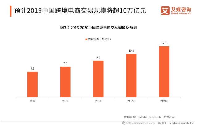 2019全球跨境电商市场发展现状与趋势分析