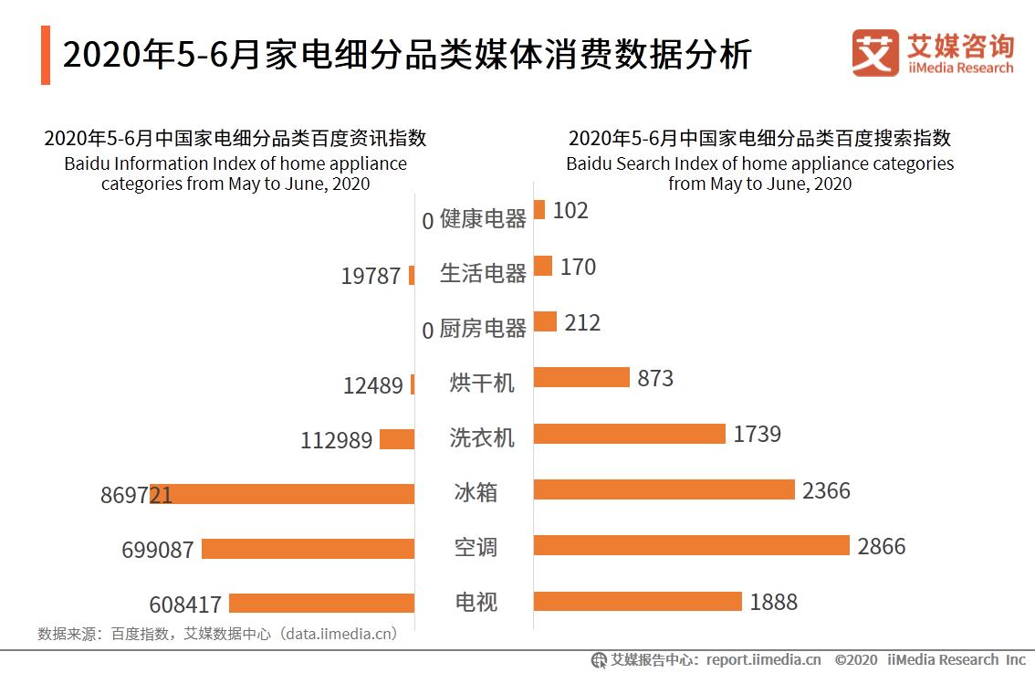 2020年5-6月中国家电细分品类百度资讯指数