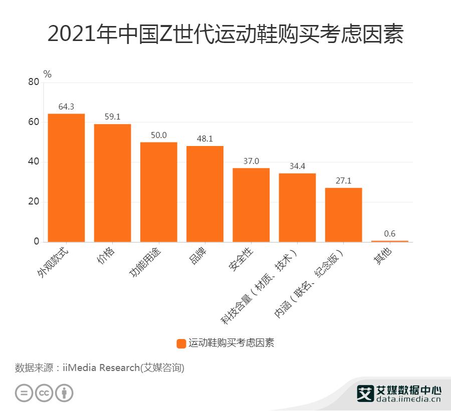 2021年中国Z世代运动鞋购买考虑因素
