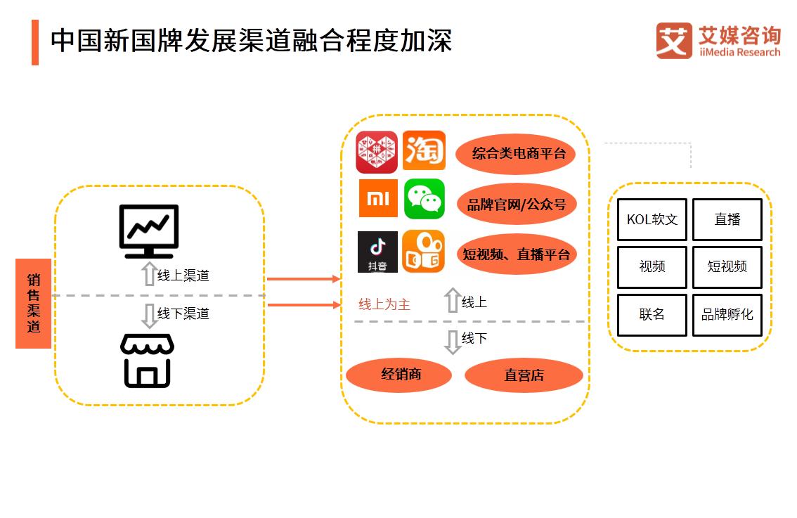 中国新国牌发展渠道融合程度加深