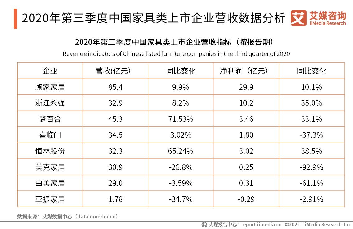 2020年第三季度中国家具类上市企业营收数据分析