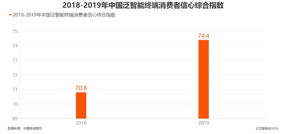 2018-2019年中国泛智能终端消费者信心综合指数