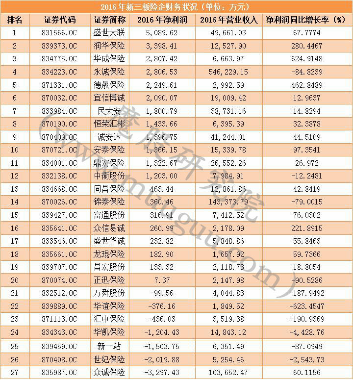 27家新三板险企去年净利总额仅2亿 不如中国平安的1/300
