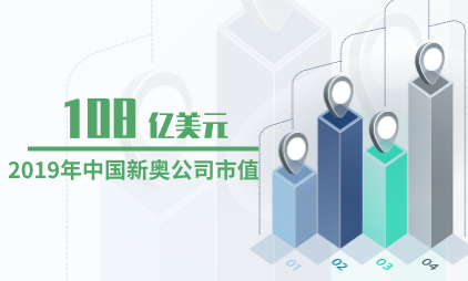 天然气行业数据分析:2019年中国新奥公司市值为108亿美元