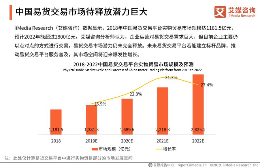 中国易货交易市场待释放潜力巨大