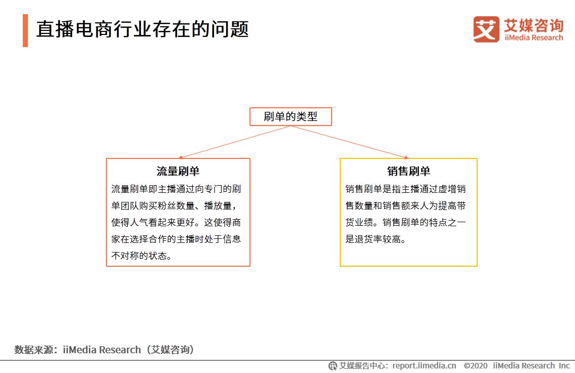(2)主播面临的问题:同质化和刷单