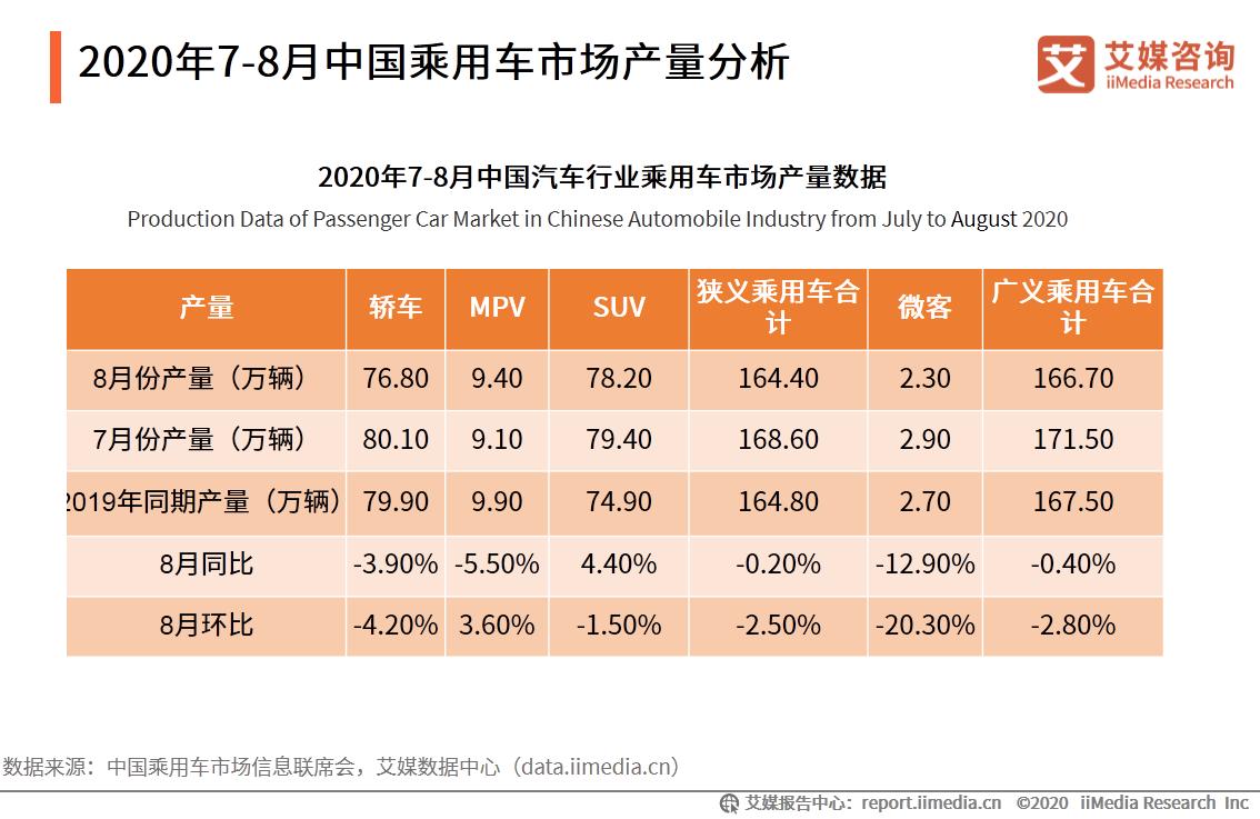 2020年7-8月中国乘用车市场产量分析