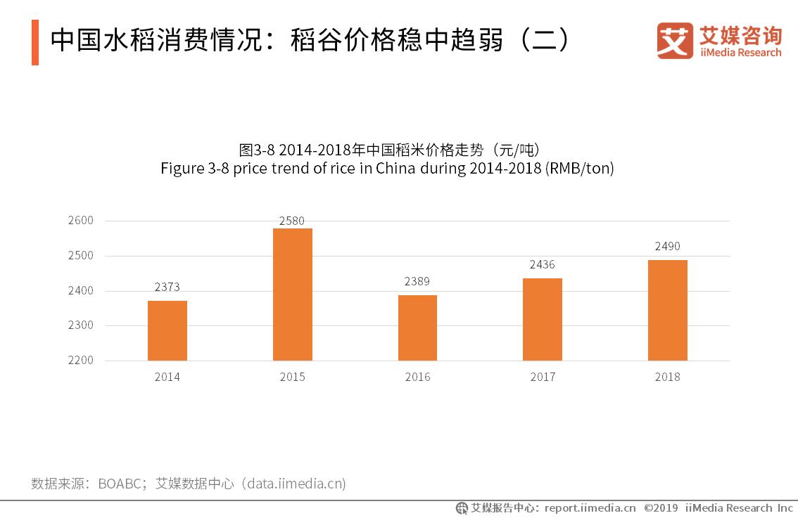 中国水稻消费情况:稻谷价格稳中趋弱