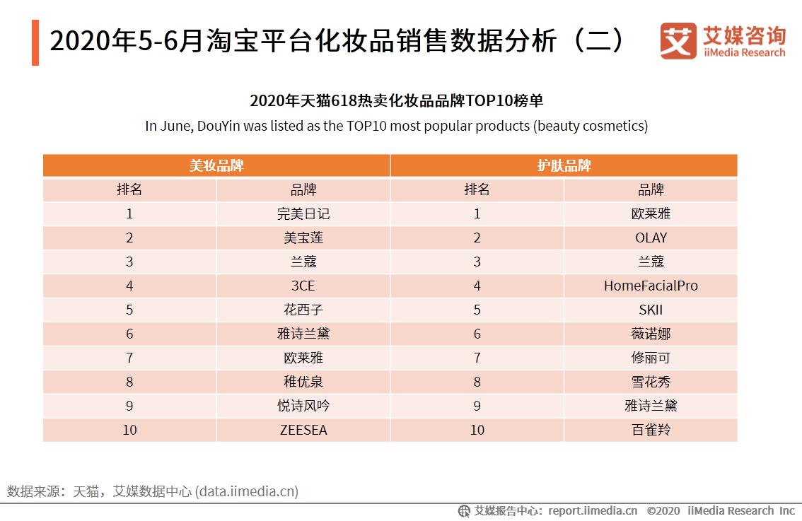 2020年5-6月淘宝平台化妆品销售数据分析(二)