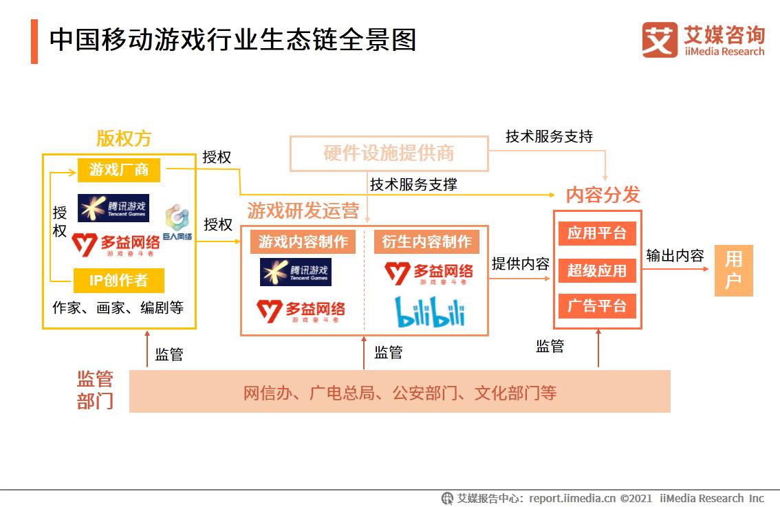 中国移动游戏行业生态链全景图