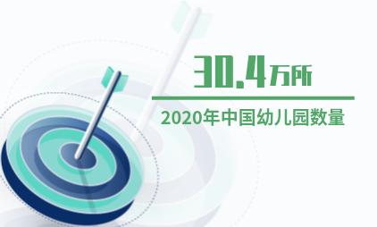 中国幼教行业数据分析:2020年中国幼儿园数量预计达30.4万所