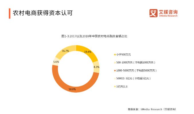 2019中国农村电商发展现状、优势与前景分析