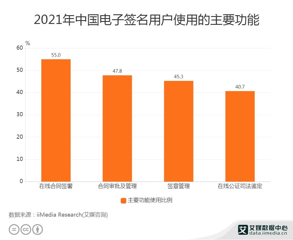 2021年中国电子签名用户使用的主要功能