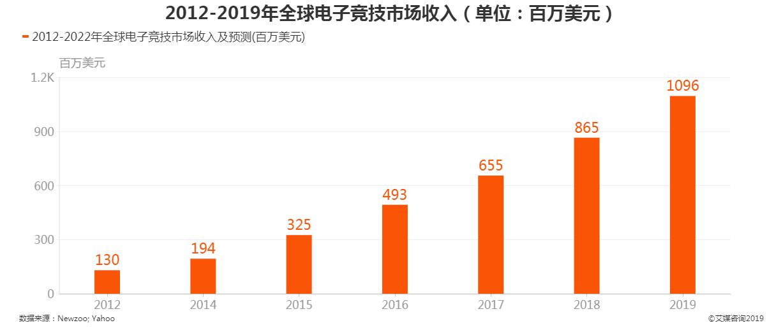 2012-2019年全球电子竞技市场收入