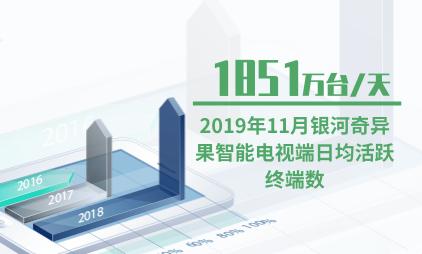 智能电视行业数据分析:2019年11月银河奇异果智能电视端日均活跃终端数为1851万台/天