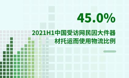快递物流行业数据分析:2021H1中国45.0%受访网民因大件器材托运而使用物流