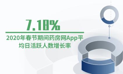 医药电商行业数据分析:2020年春节期间药房网App平均日活跃人数增长率为7.18%