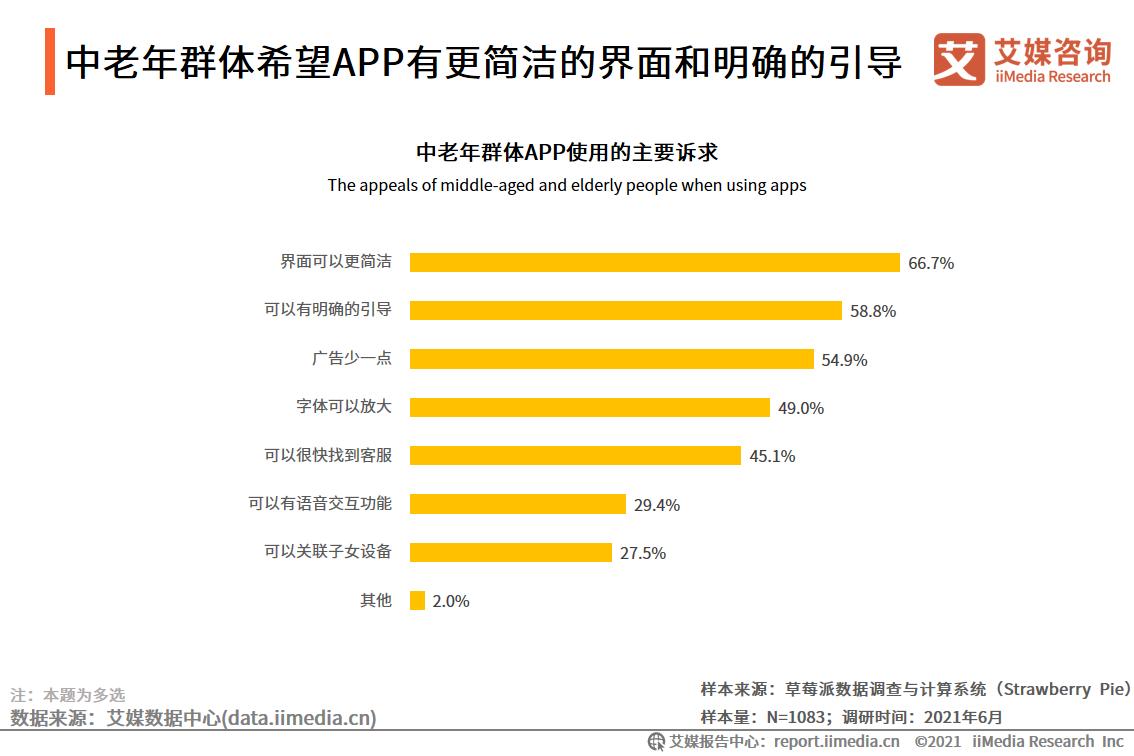 中老年群体希望APP有更简洁的界面和明确的引导