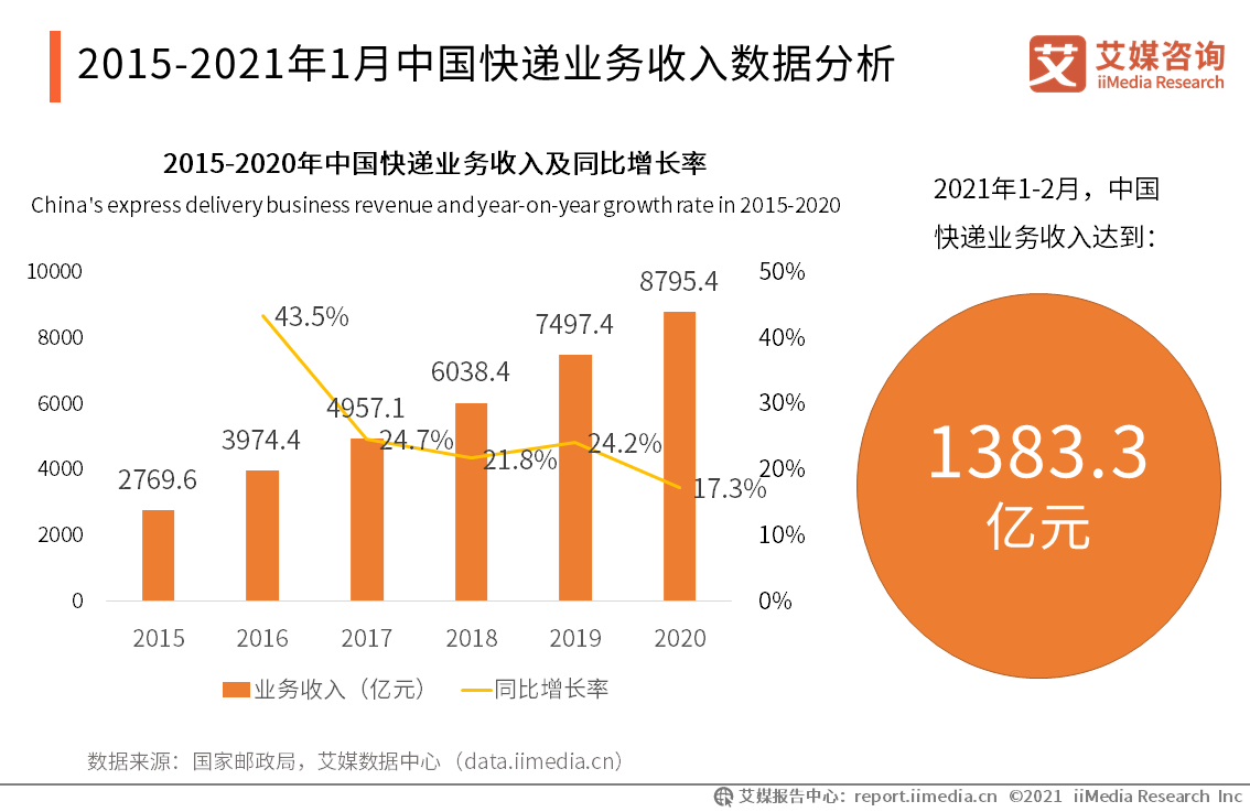 2015-2021年1月中国快递业务收入数据分析