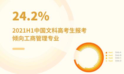 高考志愿填报数据分析:2021H1中国24.2%文科高考生报考倾向工商管理专业