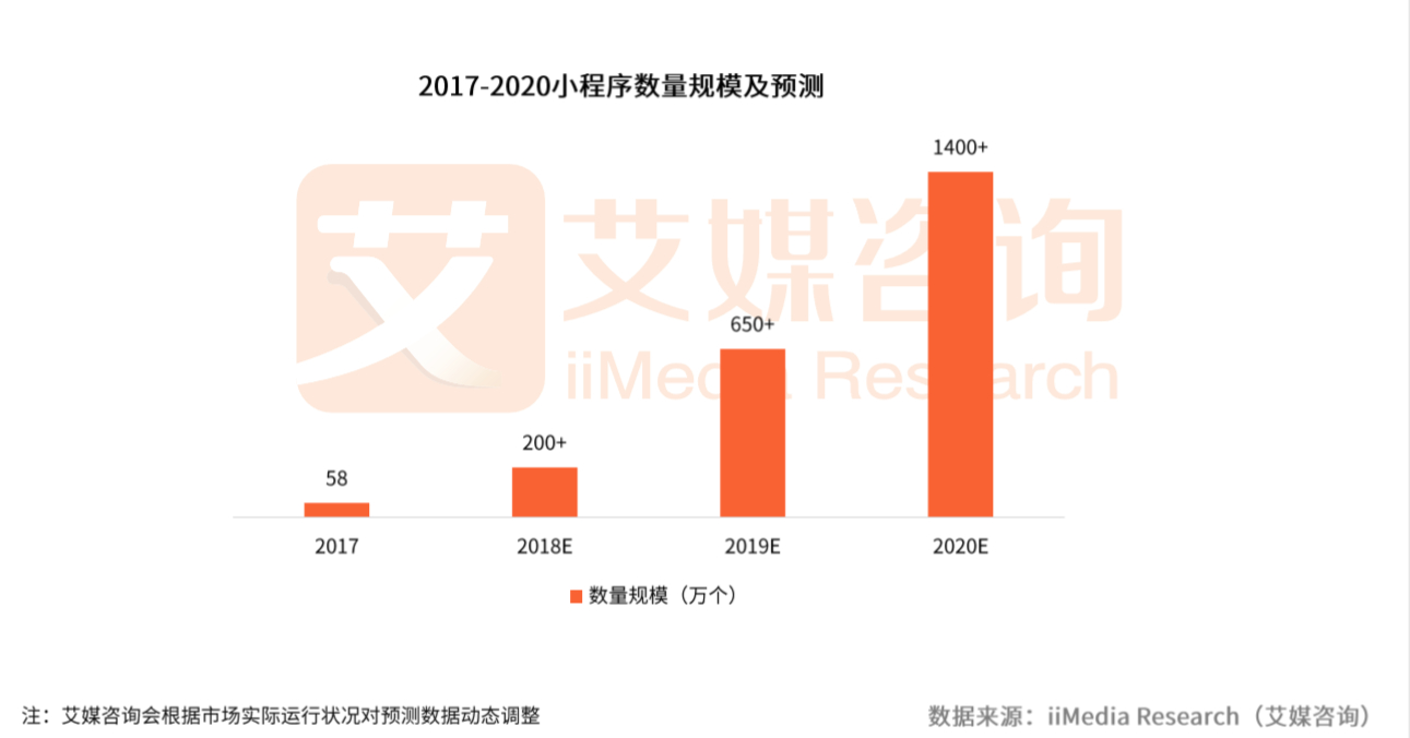 2018小程序发展分析报告:预计2020年数量超1400万个,方便快捷惹人爱