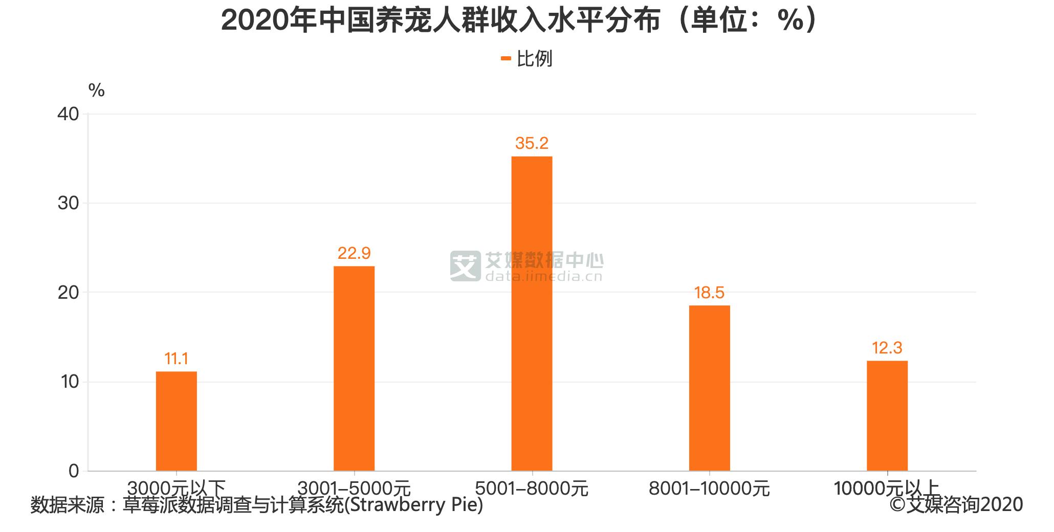 2020年中国养宠人群收入水平分布(单位:%)