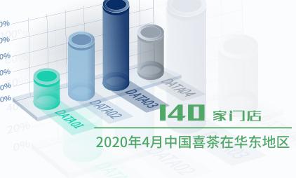茶饮行业数据分析:2020年4月中国喜茶在华东地区有140家门店