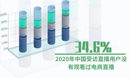 直播行业数据分析:2020年中国34.6%受访直播用户没有观看过电商直播