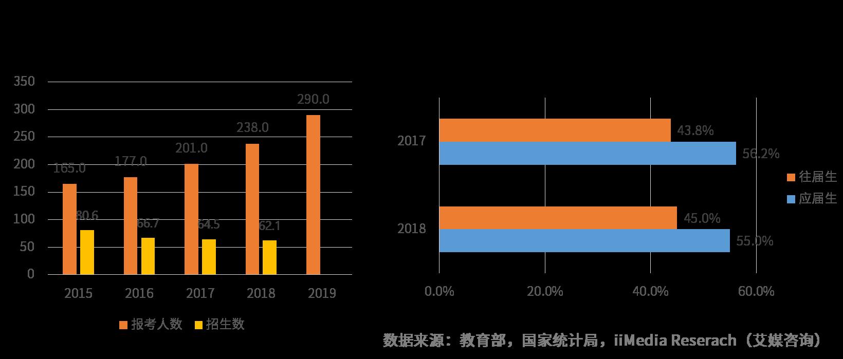 2015-2019中国研究生包括人数规模与招生数