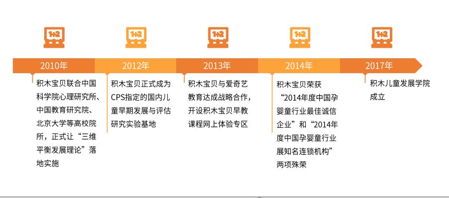 """""""积木宝贝""""完成近亿元B轮融资,2019中国婴幼早教行业投融资及趋势分析"""