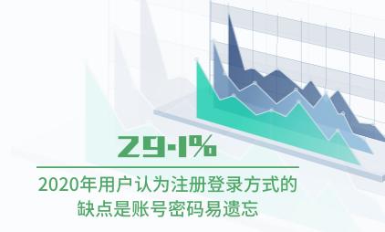 移动应用行业数据分析:2020年29.1%用户认为注册登录方式的缺点是账号密码易遗忘