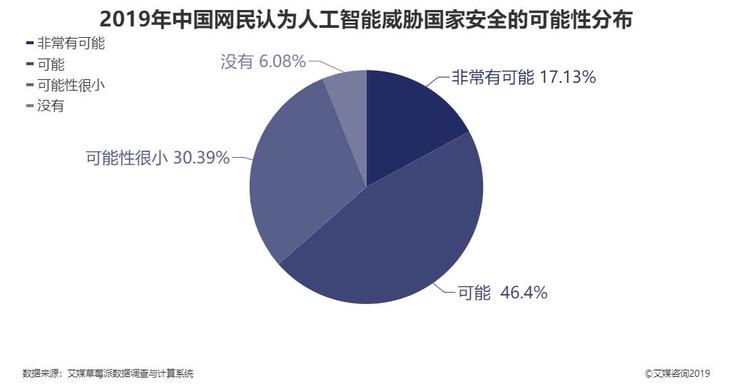 2019年中国网民认为人工智能威胁国家安全的可能性分布