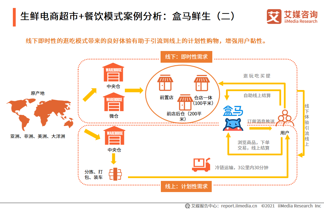 生鲜电商超市+餐饮模式案例分析:盒马鲜生(二)