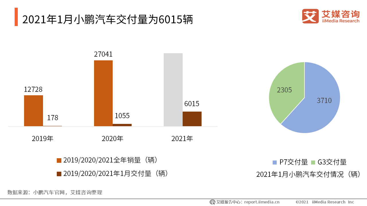 2021年1月小鹏汽车交付量为6015辆