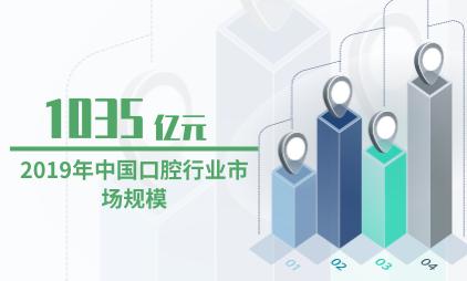 口腔行业数据分析:2019年中国口腔行业市场规模为1035亿元