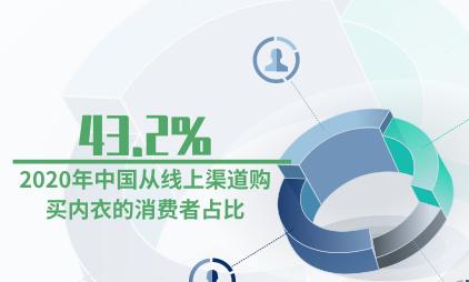 内衣行业数据分析:2020年中国从线上渠道购买内衣的消费者占比43.2%