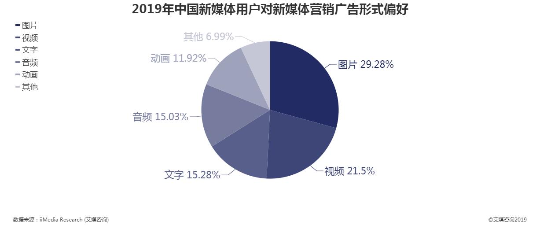 2019年中国新媒体用户对新媒体营销广告形式偏好