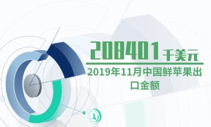 水果行业数据分析:2019年11月中国鲜苹果出口金额为208401千美元