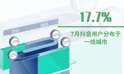 短视频行业数据分析:2020年7月抖音17.7%用户分布于一线城市