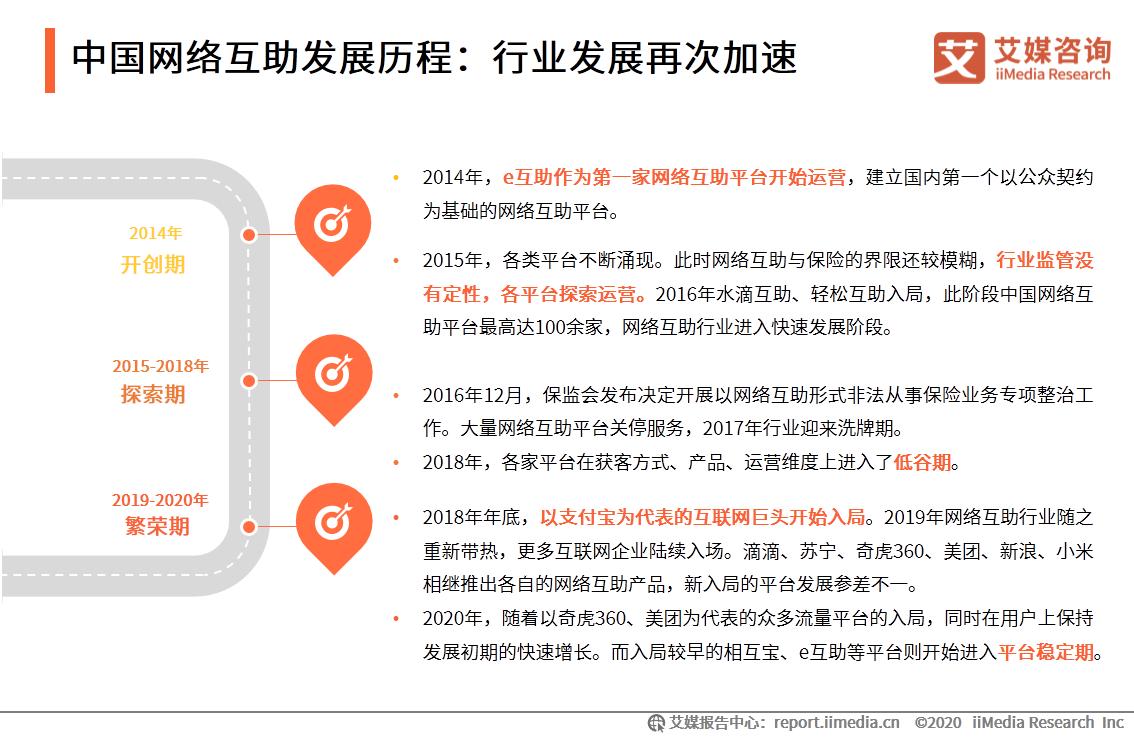 中国网络互助发展历程:行业发展再次加速